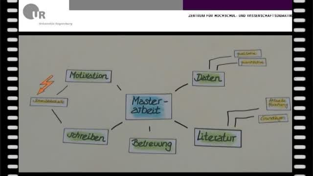 ZHW: Tips and Tools: Mindmap